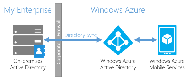Fuente: http://azure.microsoft.com/blog/2014/03/11/roles-based-access-control-in-mobile-services-and-azure-active-directory-aspx/